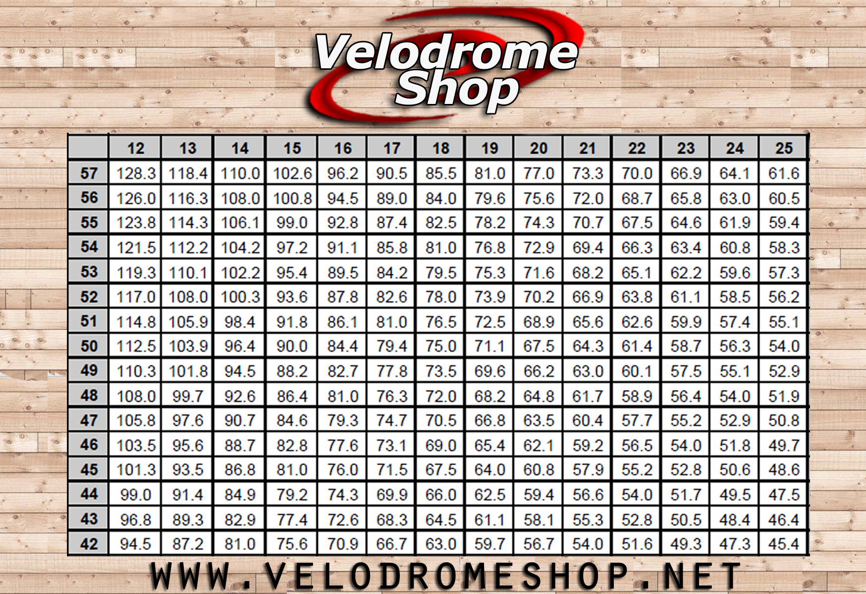 Bike Gear Calculator Gear Chart x c Rim