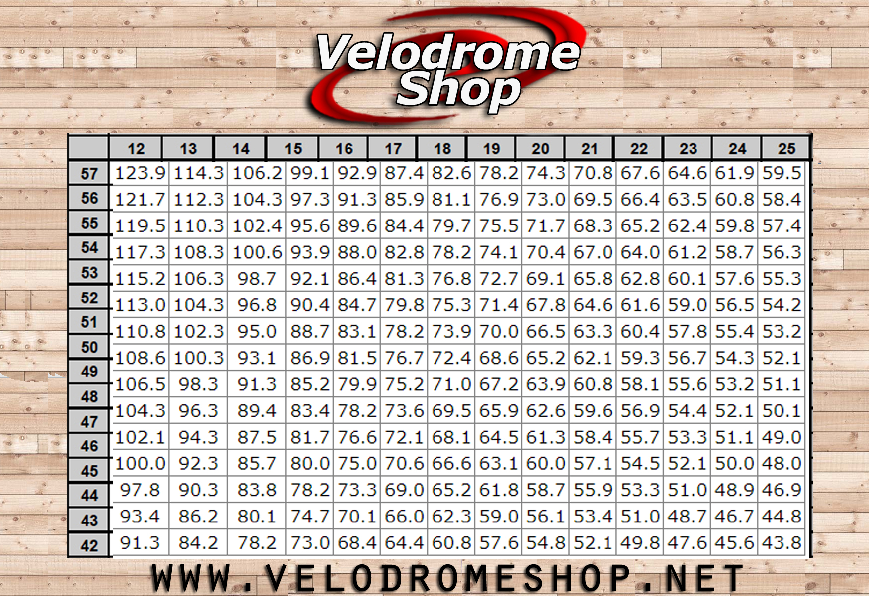 Bike Gear Ratio Chart Click Here for Imperial Gear